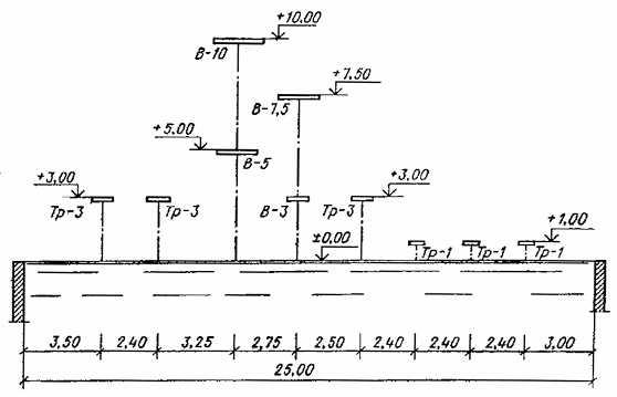 Рис. 5. Схема расстановки