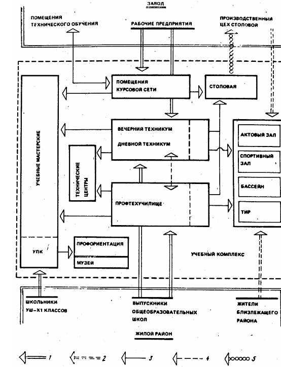 Схема функциональной