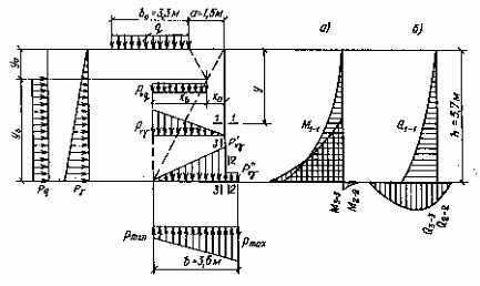 Примеры расчета массивных подпорных стен на щебеночной подготовке