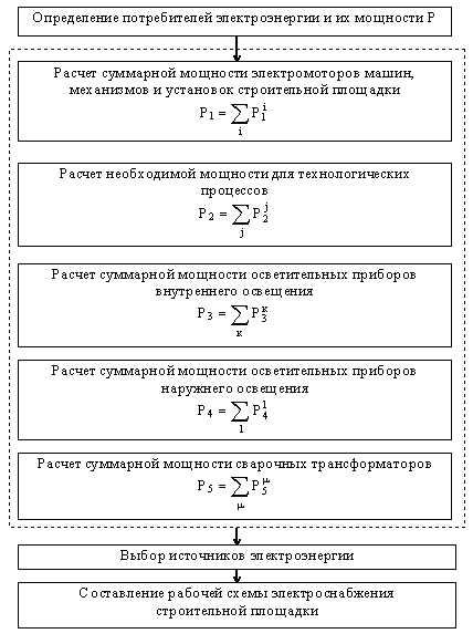 Блок-схема электроснабжения