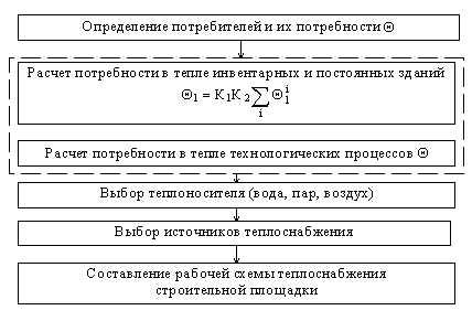 (к СНиП 3.01.01-85) Разработка