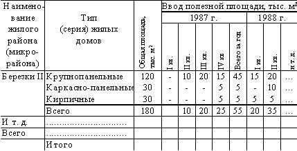 Снип 2 01 01 82