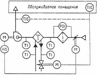 """""""Пример выполнения принципиальной технологической схемы вентиляционной системы """"."""