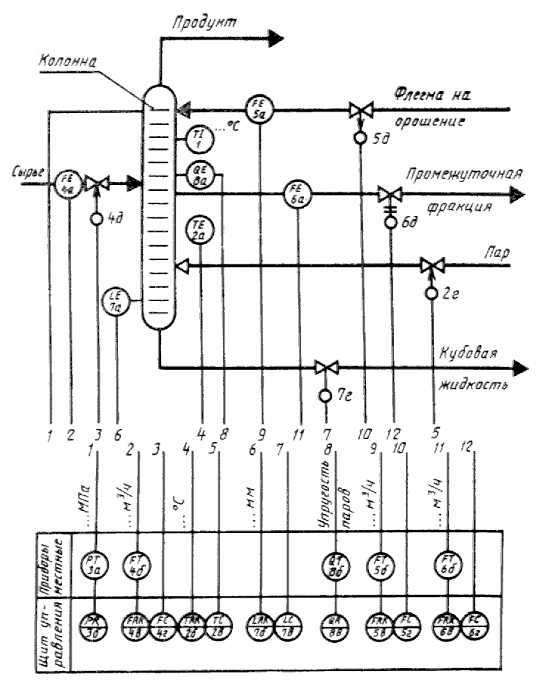 Пример выполнения схемы автоматизации развернутым способом.  Приложение б. приложение в.
