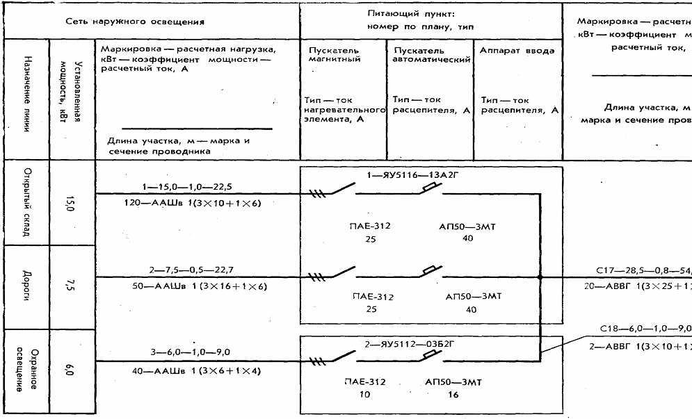 2.6.3. Принципиальные схемы дистанционного управления освещением территории и схемы подключения комплектных...