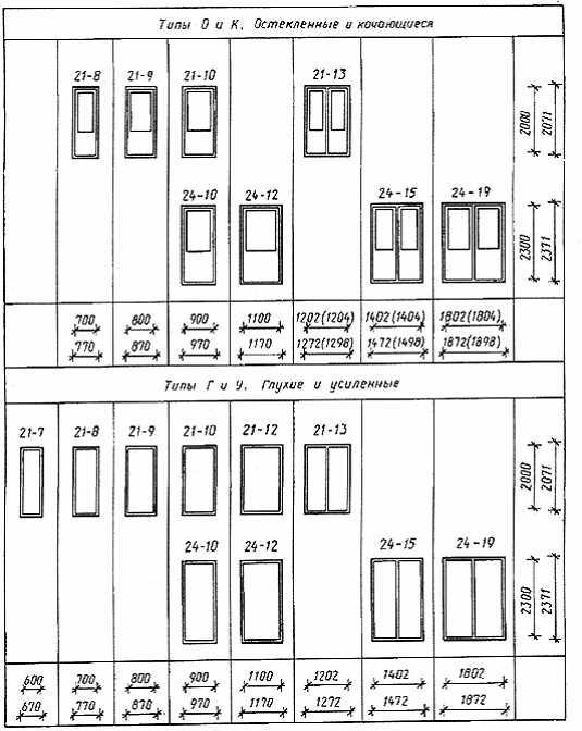Схемы и правила открывания дверей