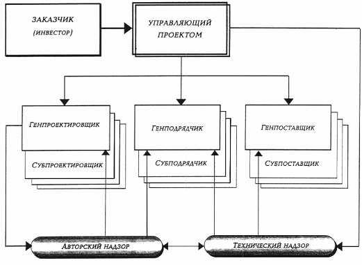 УПРАВЛЕНИЯ ПРОЕКТОМ. img1