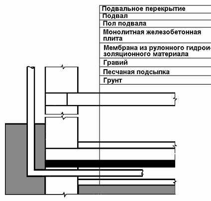 Коллектор радона, мембрана