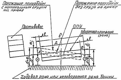 РД 10-112-3-97 Методические