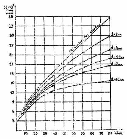 РСН 46-79 Инструкция по