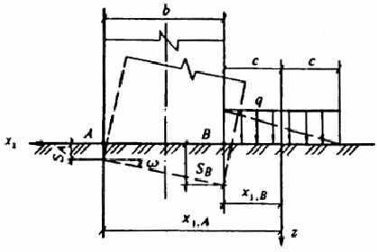 Черт.  4. Схема к определениюкрена сооружения от пригрузки.