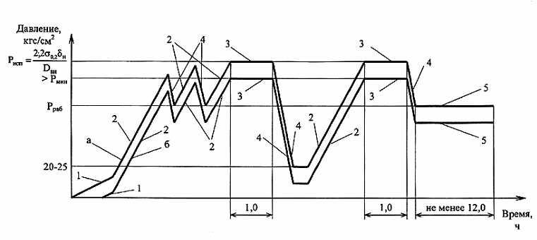 инструкция по испытанию трубопроводов - фото 6