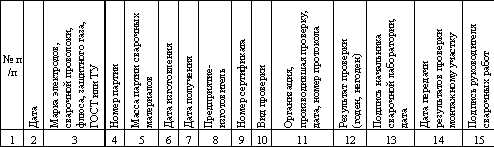 ВСН 47886 Производственная документация по монтажу