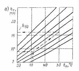 материалов норма м2 розлив 1 вяжущих на расхода